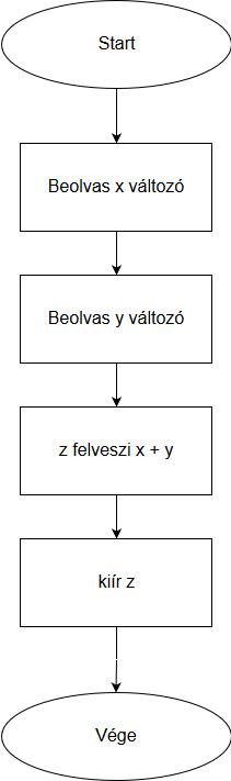Programozás alapjai folyamatábra